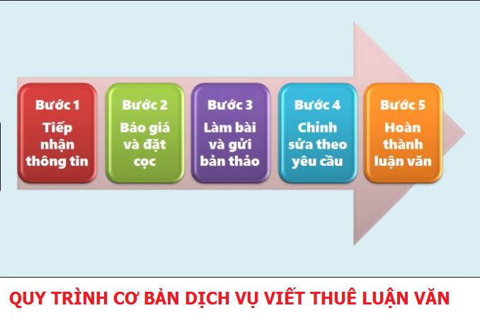 QUY TRINH VIET THUE LUAN VAN